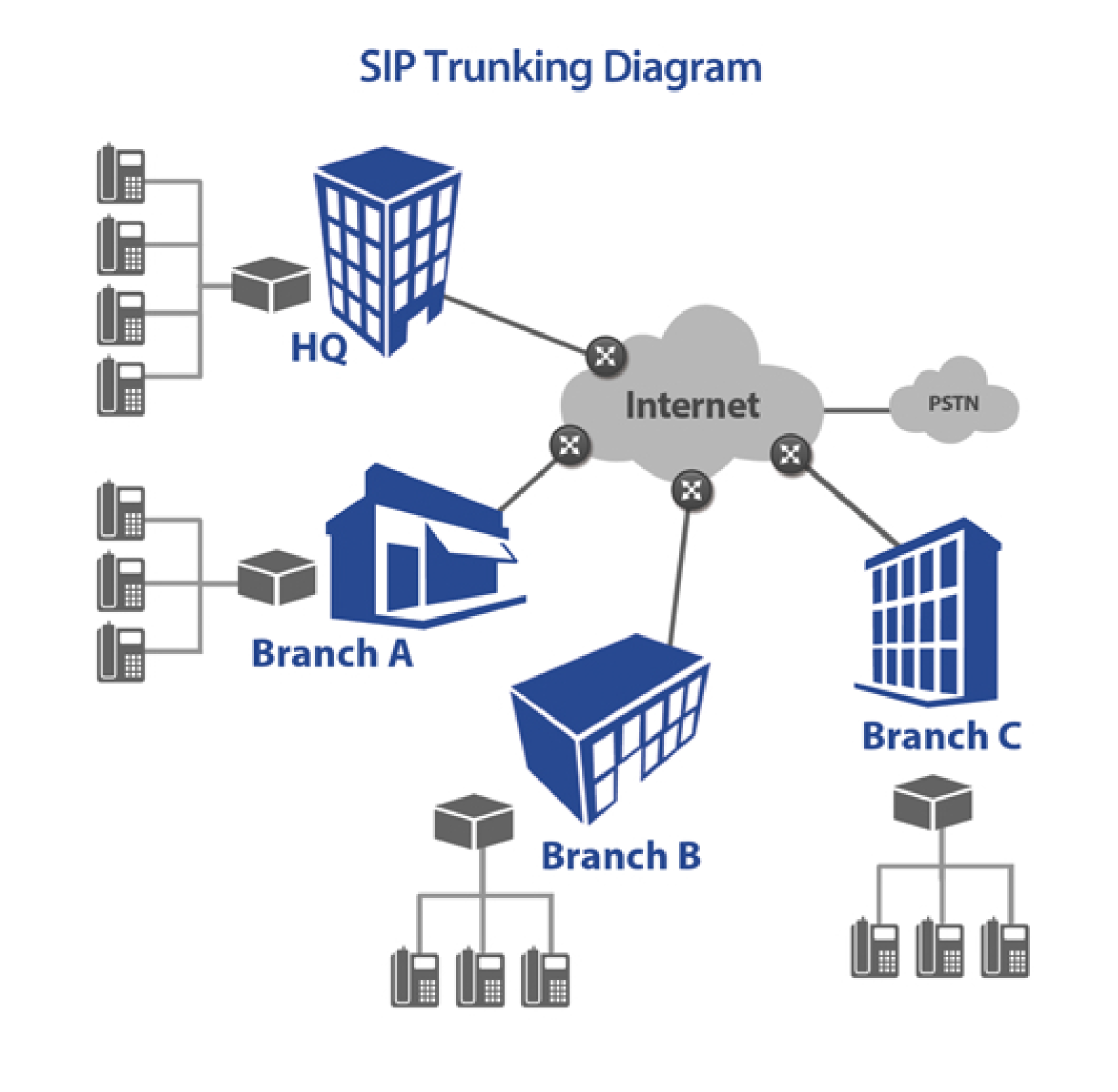 V1 VoIP offers wholesalers and resellers SIP trunking services and solutions for business